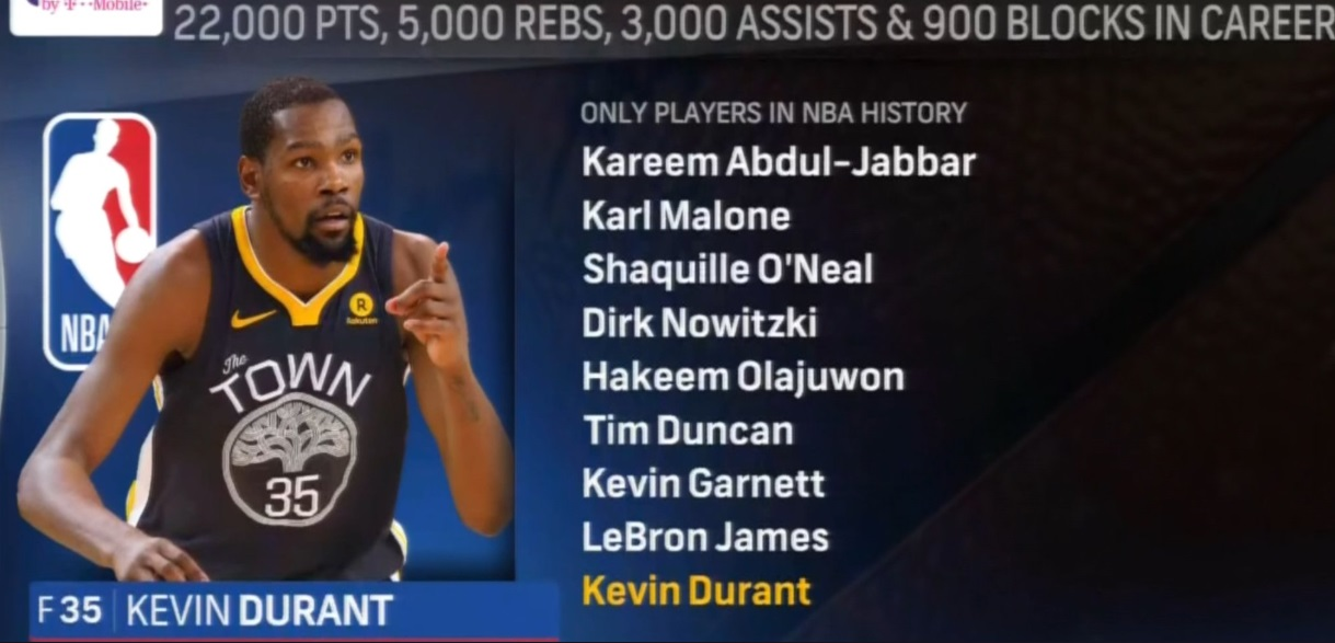 Kevin Durant Is One Of Nine Players In The 22K PTS 5K RBS 3K ASTS 900 BLKS Club