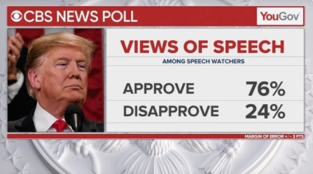 76 Perfect Of State Of Union Watchers Approve Of Donald Trump's Speech
