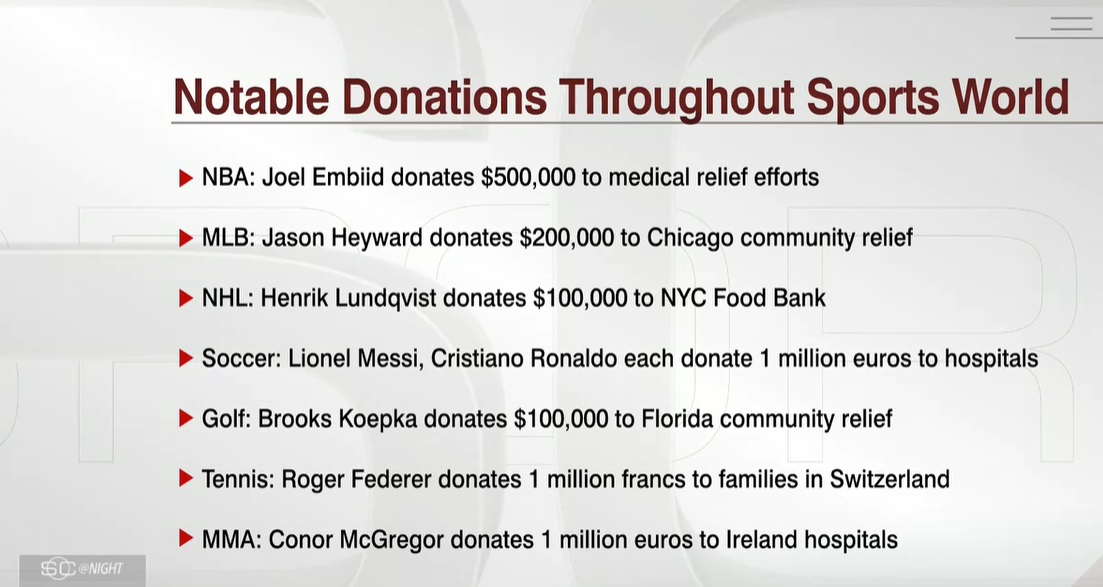 PHOTO List Of Sports Stars That Have Donated Toward Corona Virus Relief